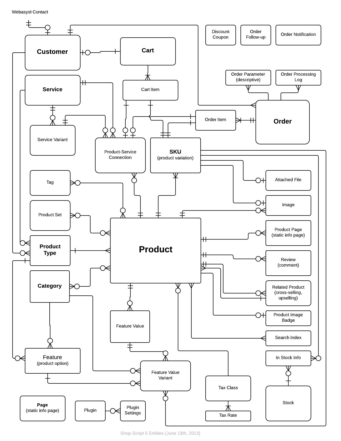 Er Diagram Pdf